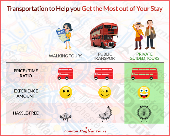 types of transport in London