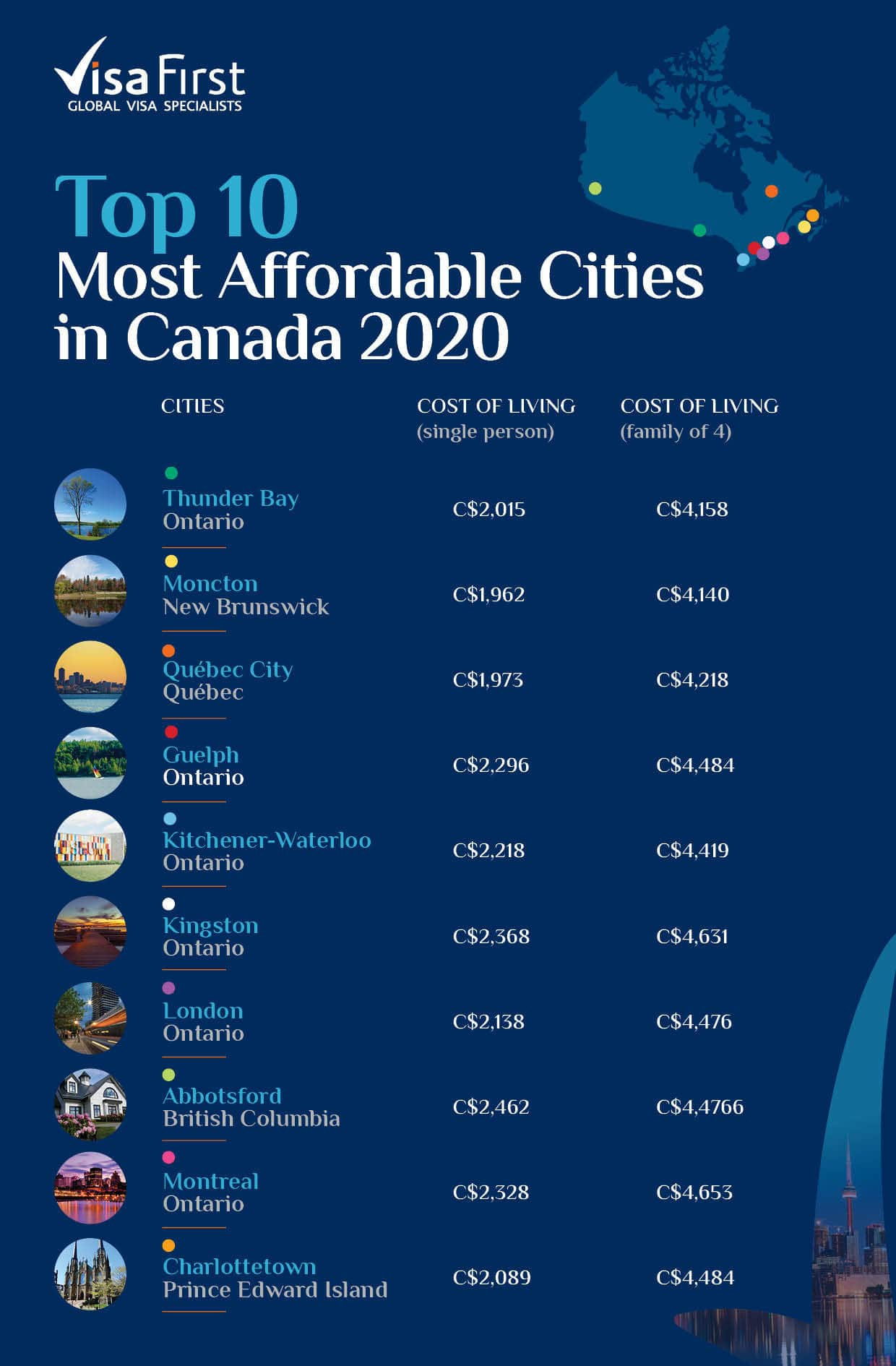 Most affordable cities in Canada 2020